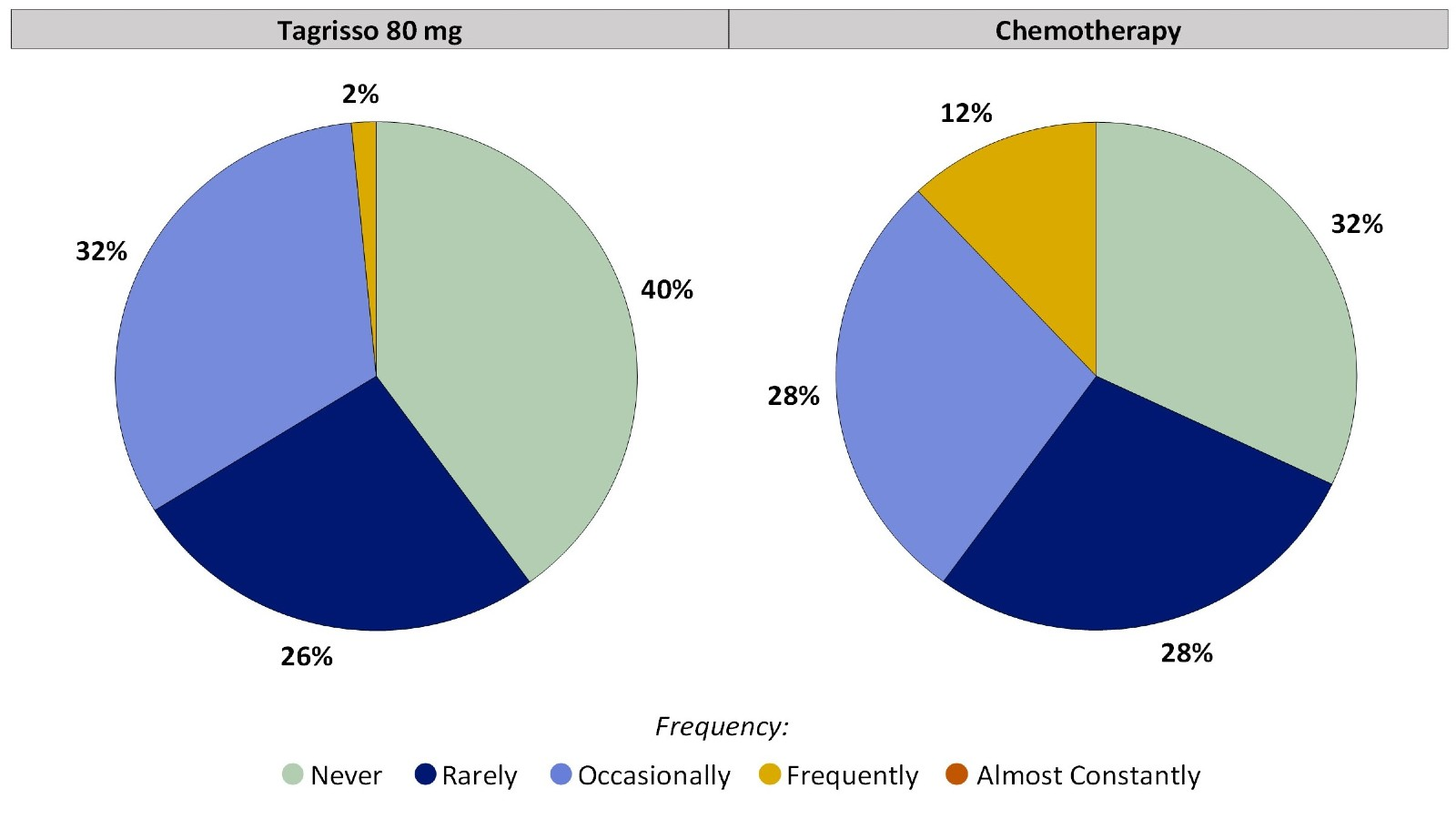 Two pie charts, one for Tagrisso and the other for chemotherapy, which includes only those patients who had no abdominal pain before treatment. The pie charts summarize the percentage of patients by worst reported abdominal pain. In the Tagrisso arm, Never (40%), Rarely (26%), Occasionally (32%), Frequently (2%) and Almost constantly (0%). In the chemotherapy arm, Never (32%), Rarely (28%), Occasionally (28%), Frequently (12%), and Almost constantly (0%).