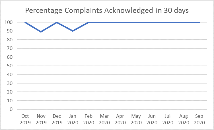 Percentage Complaints Acknowledged in 30 days