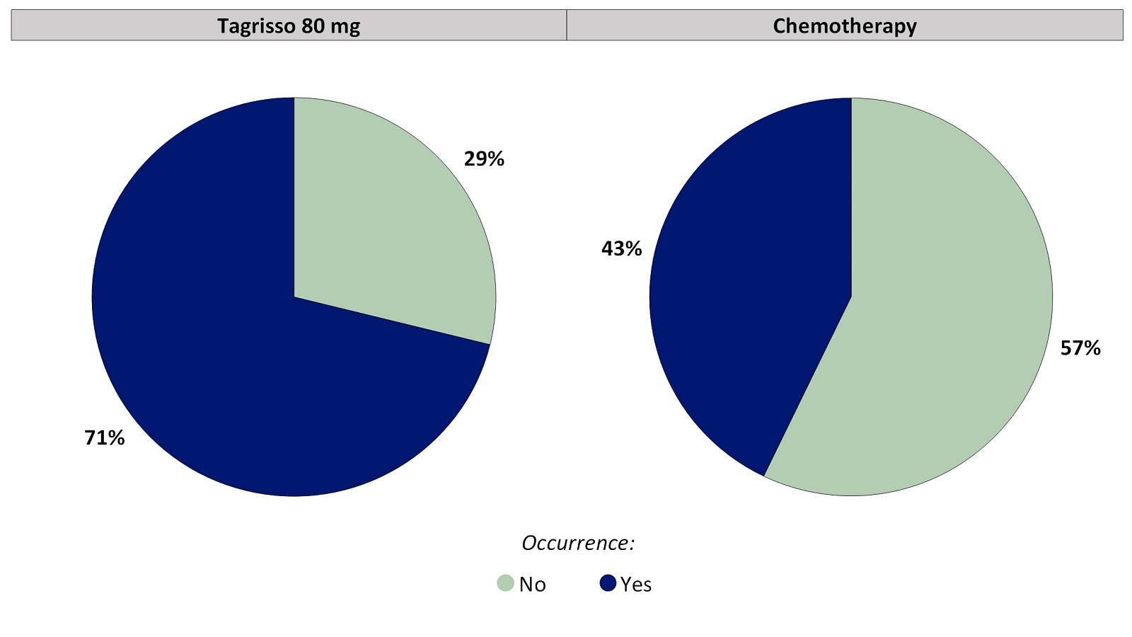 Two pie charts, one for Tagrisso and the other for chemotherapy, which includes only those patients who had no rash before treatment. The pie charts summarize the percentage of patients who reported any rash. In the Tagrisso arm, No (29%) and Yes (71%). In the chemotherapy arm, No (57%) and Yes (43%).