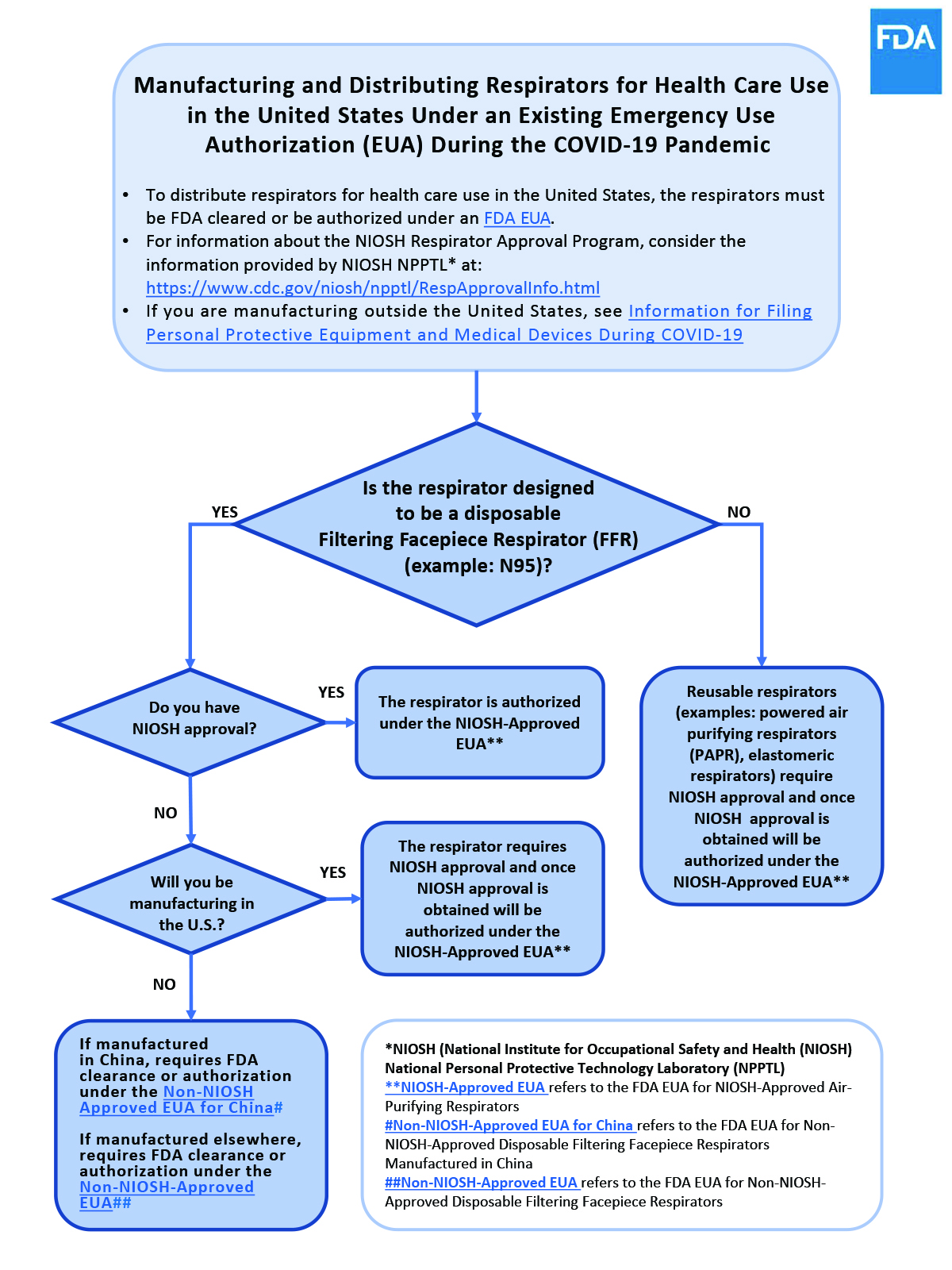 Flowchart image: Manufacturing and Distributing Respirators for Health Care Use in the United States Under an Existing Emergency Use Authorization (EUA) During the COVID-19 Pandemic