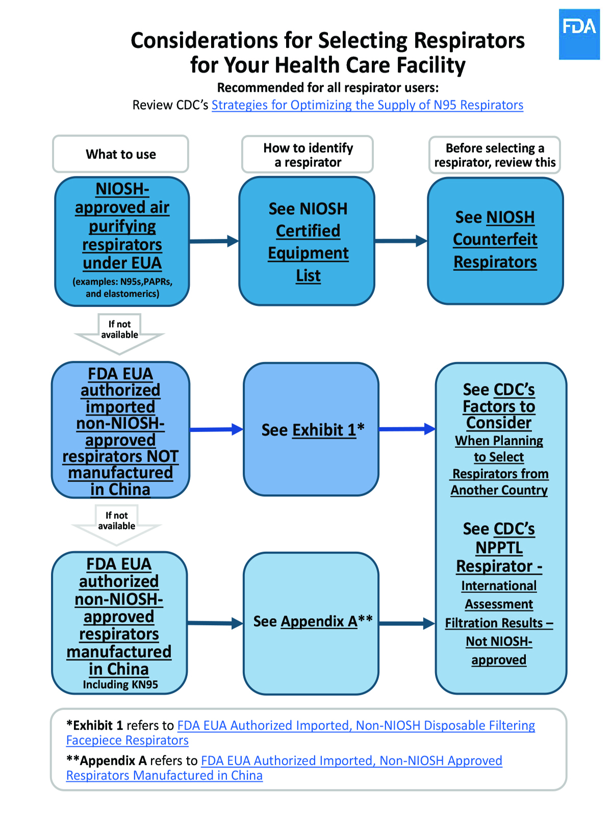 Flowchart image: Considerations for Selecting Respirators for Your Health Care Facility
