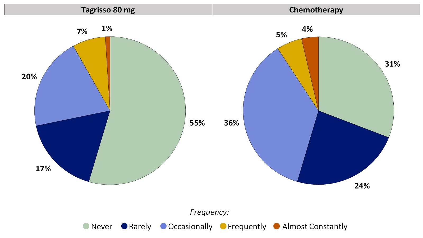 Two pie charts, one for Tagrisso and the other for chemotherapy, summarizing the percentage of patients by worst reported chills during the first 24 weeks of the clinical trial. In the Tagrisso arm, Never (55%), Rarely (17%), Occasionally (20%), Frequently (7%) and Almost constantly (1%). In the chemotherapy arm, Never (31%), Rarely (24%), Occasionally (36%), Frequently (5%) and Almost constantly (4%).