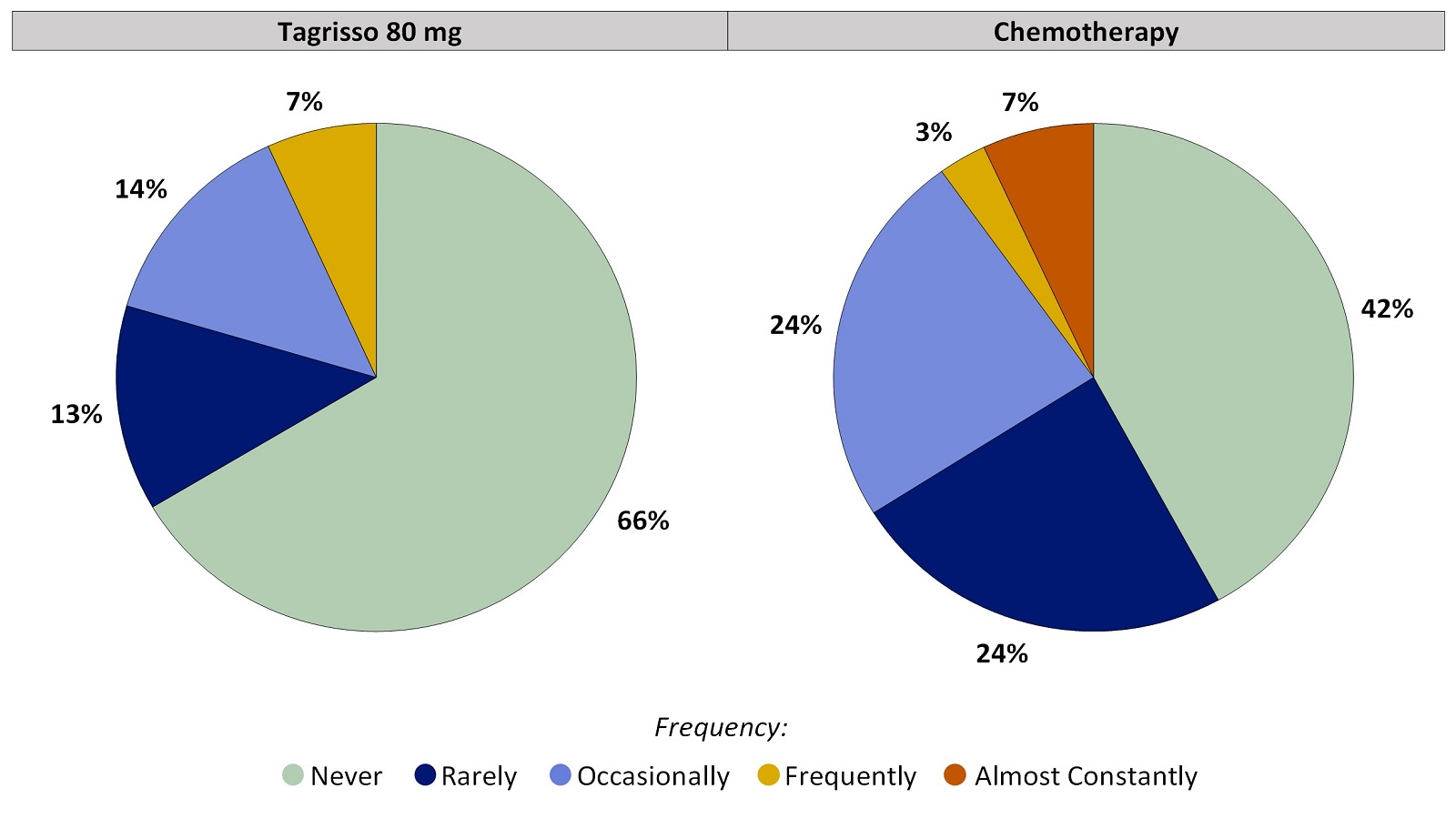 Two pie charts, one for Tagrisso and the other for chemotherapy, which includes only those patients who had no chills before treatment. The pie charts summarize the percentage of patients by worst reported chills. In the Tagrisso arm, Never (66%), Rarely (13%), Occasionally (14%), Frequently (7%) and Almost constantly (0%). In the chemotherapy arm, Never (42%), Rarely (24%), Occasionally (24%), Frequently (3%) and Almost constantly (7%).
