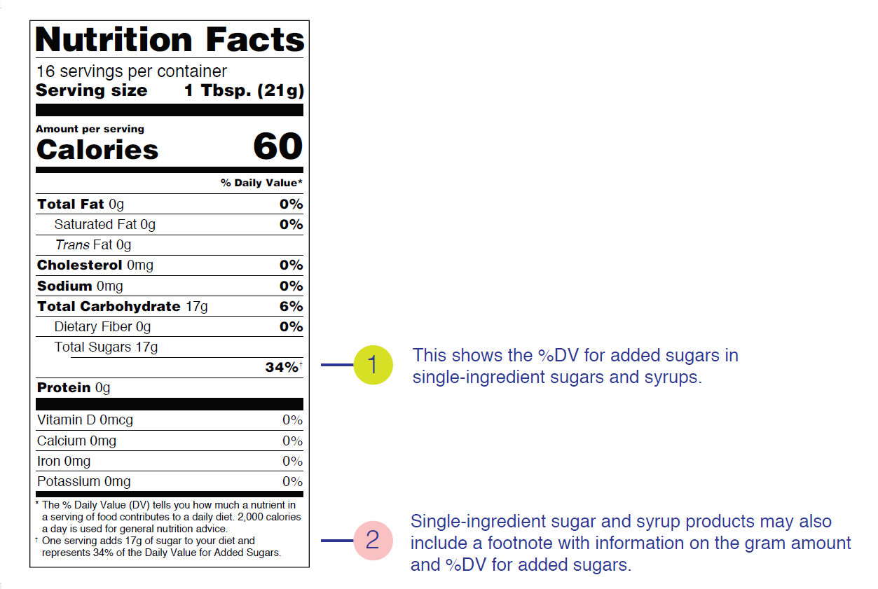 The New Nutrition Facts Label: Single-Ingredient Sugars and Syrups Sample Label