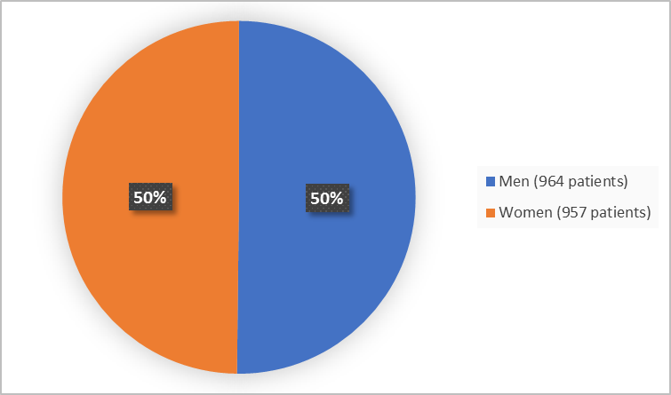Pie chart summarizing how many men and women were in the clinical trial. In total, 957 women (50%) and 964 men (50%) participated in the clinical trial.