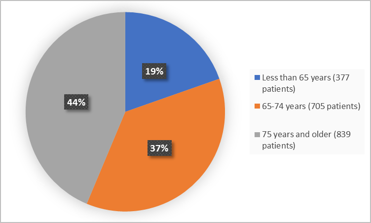 Pie charts summarizing how many individuals of certain age groups were enrolled in the clinical trial. In total,  377 (19%) were less than 65, 705 patients were 65 years and older (37%) and 839 (44%) were 75 years and older.)