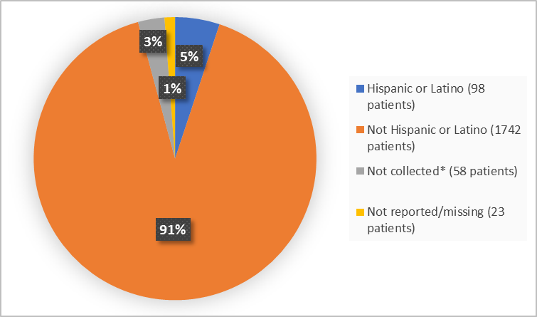 Pie charts summarizing ethnicity of patients enrolled in the clinical trial. In total,  98 patients were Hispanic or Latino (5%) and 1742 patients were not Hispanic or Latino (91%).