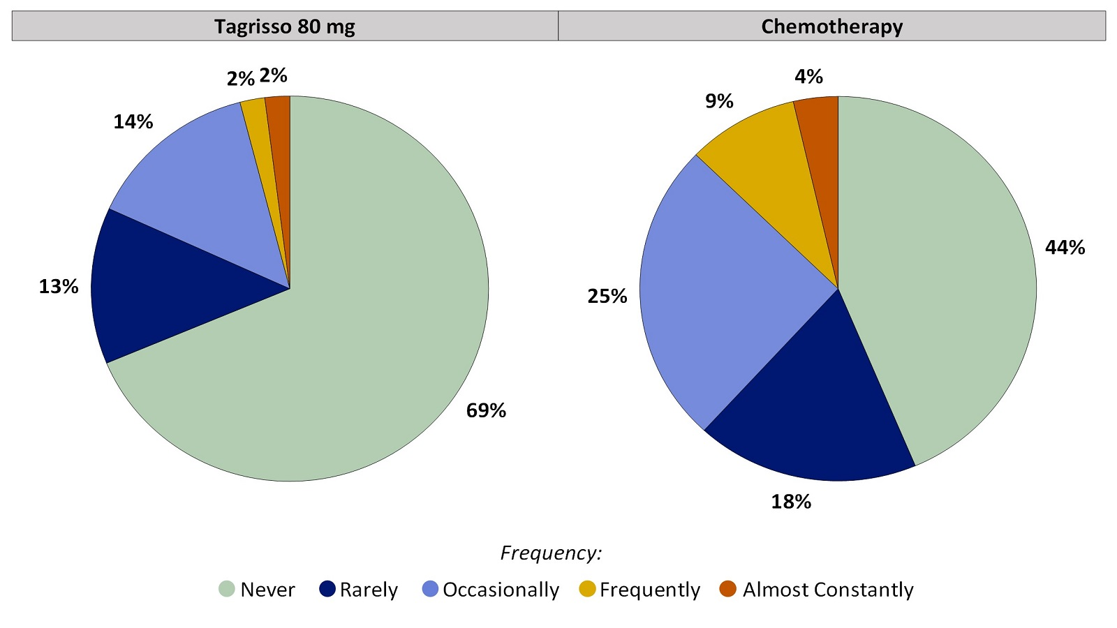 Two pie charts, one for Tagrisso and the other for chemotherapy, summarizing the percentage of patients by worst reported vomiting during the first 24 weeks of the clinical trial. In the Tagrisso arm, Never (69%), Rarely (13%), Occasionally (14%), Frequently (2%) and Almost constantly (2%). In the chemotherapy arm, Never (44%), Rarely (18%), Occasionally (25%), Frequently (9%) and Almost constantly (4%).