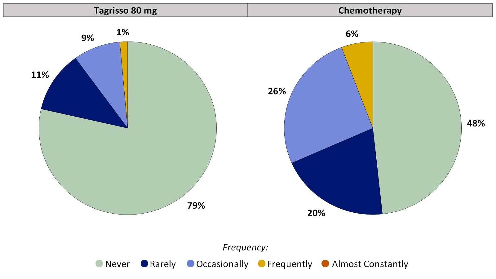 Two pie charts, one for Tagrisso and the other for chemotherapy, which includes only those patients who had no vomiting before treatment. The pie charts summarize the percentage of patients by worst reported vomiting. In the Tagrisso arm, Never (79%), Rarely (11%), Occasionally (9%), Frequently (1%) and Almost constantly (0%). In the chemotherapy arm, Never (48%), Rarely (20%), Occasionally (26%), Frequently (6%) and Almost constantly (0%).