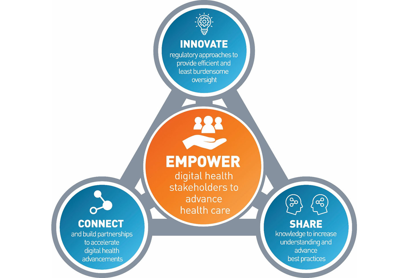 Empower digital health stakeholders to advance health care.  Innovate regulatory approaches to provide efficient and least burdensome oversight.  Connect and build partnerships to accelerate digital health advancements.  Share knowledge to increase understanding and advance best practices.