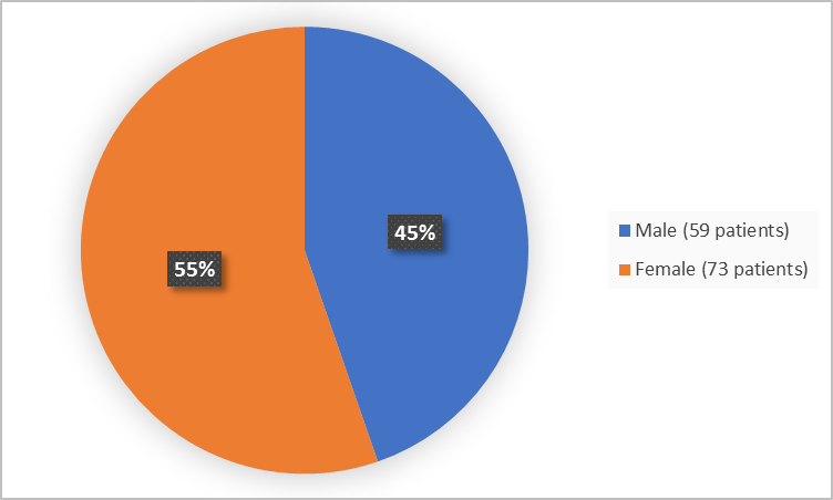 Pie chart summarizing how many men and women were in the clinical trial. In total, 73 women (55%) and 59 men (45%) participated in the clinical trial.