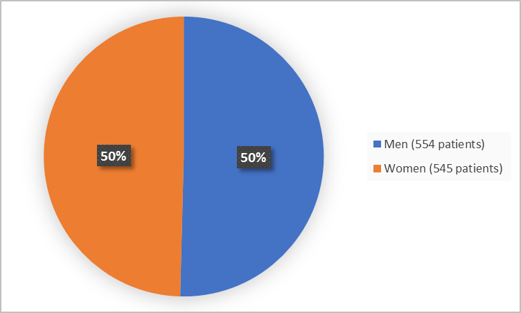 Pie chart summarizing how many men and women were in the clinical trials. In total, 554 men (50%) and  545 women (50%) participated in the clinical trials