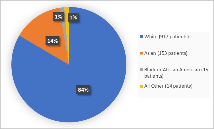 Pie chart summarizing the percentage of patients by race in clinical trials. In total, 917 Whites (84%), 15 Black or African Americans (1%), 153 Asians (14%), and 14 Other (1%), participated in the clinical trials.