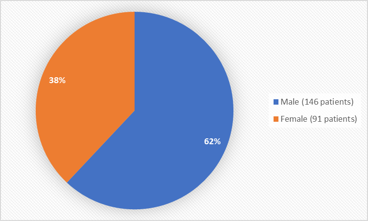 Pie chart summarizing how many males and females were in the clinical trials. In total, 146 (62%) males and 91 (38%) females participated in the clinical trial.