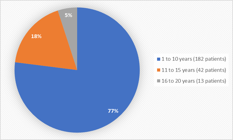 Pie chart summarizing how many individuals of certain age groups were enrolled in the clinical trials. In total, 182 patients (77%) were 1 to 10 years old, 42 patients (18%) were 11 to 15 years old, and 13 patients (5%) were 16 to 20  years old.