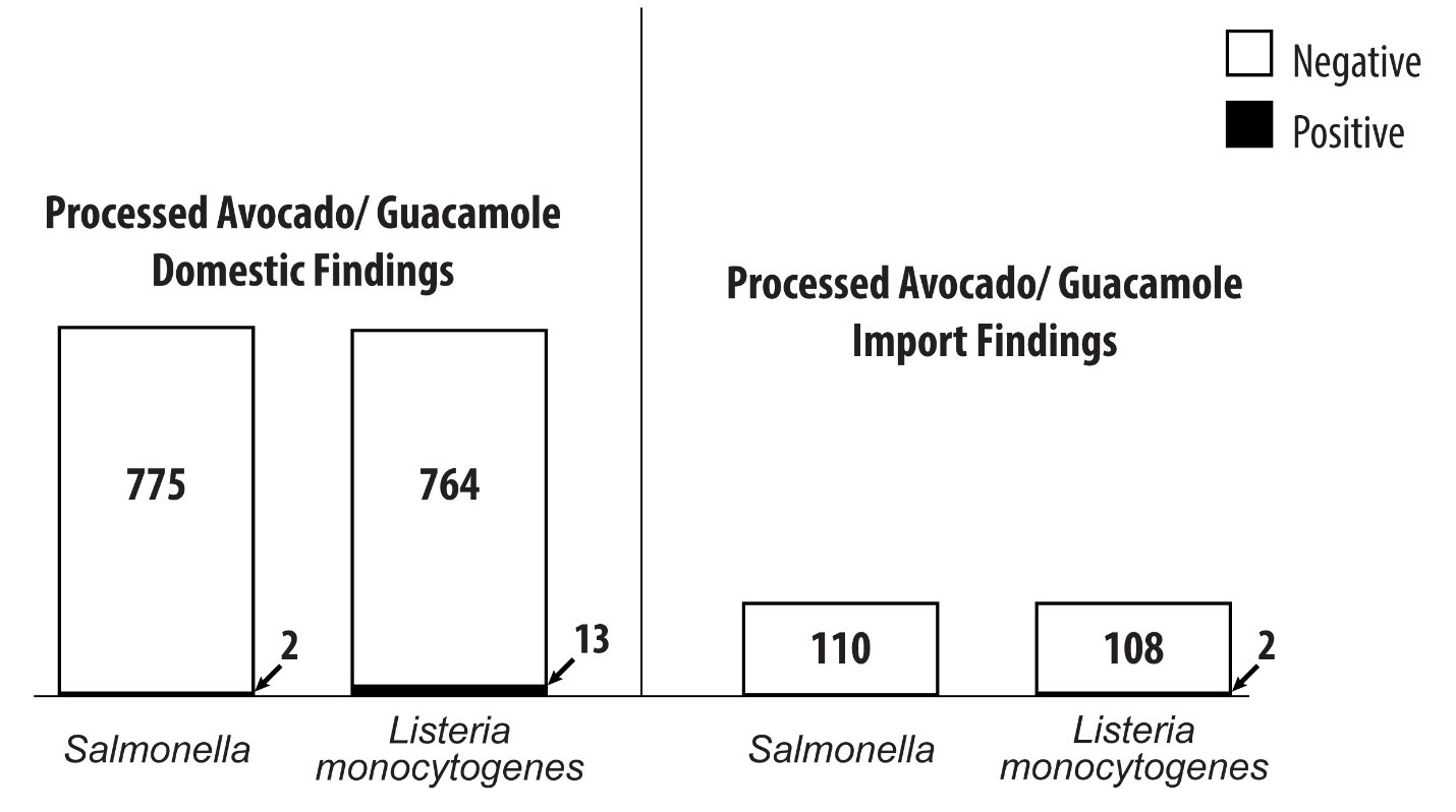 Processed Avocado and Guacamole Sampling Results as of 10152019