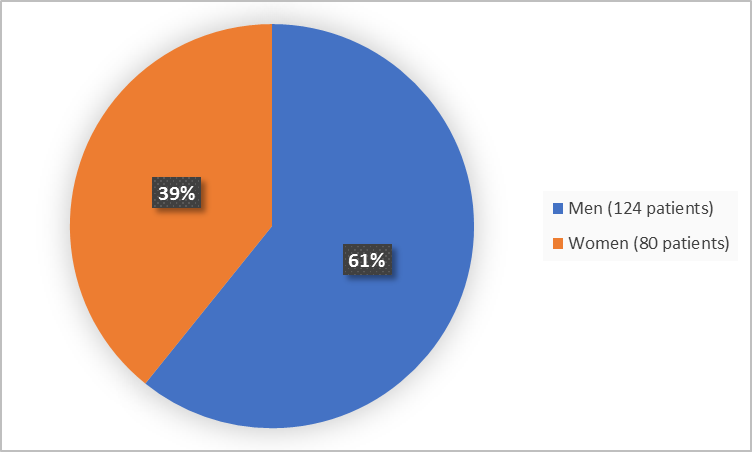 Pie chart summarizing how many men and women were in the clinical trial. In total, 80 women (39%) and 124 men (61%) participated in the clinical trial.