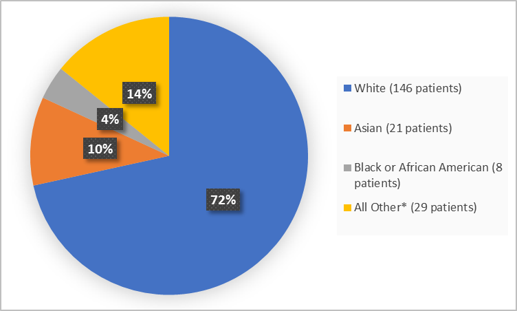 Pie chart summarizing the percentage of patients by race enrolled in the clinical trial. In total, 146 White (72%), 21 Asian (10%) and Black or African American 8 (4%) and 29 Other (14%)).