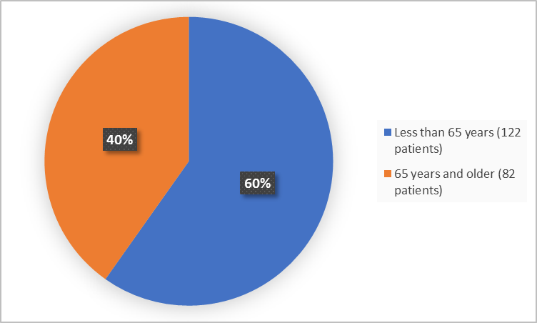 Pie charts summarizing how many individuals of certain age groups were enrolled in the clinical trial. In total,  122 (60%) were less than 65 years, and 82 (40%) of patients were 65 years and older.