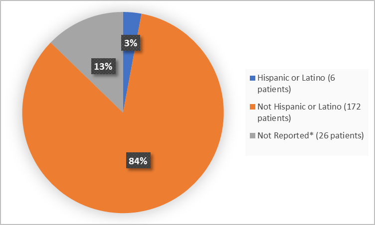 Pie charts summarizing how many individuals of certain ethnicity were enrolled in the clinical trial. In total,  6 patients were Hispanic or Latino (3%), and 172 patients were not Hispanic or Latino (84%), 26 patients were Not Reported (13%).
