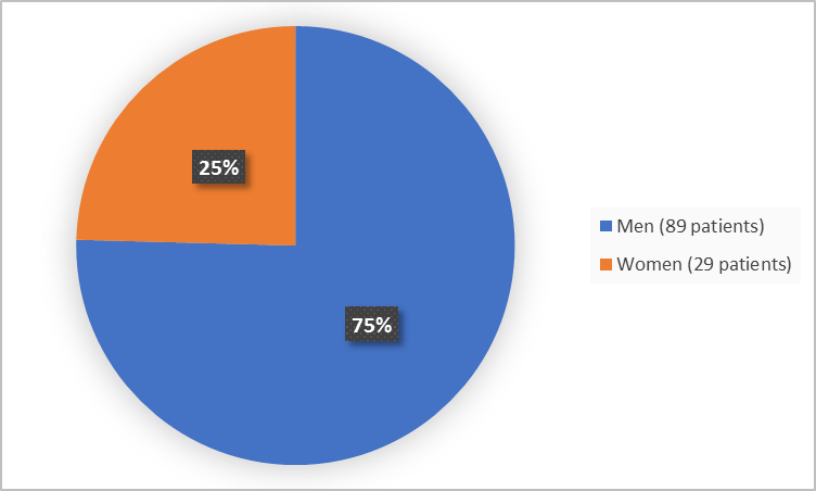 Pie chart summarizing how many men and women were in the clinical trial. In total, 29 women (25%) and 89 men (75%) participated in the clinical trial.