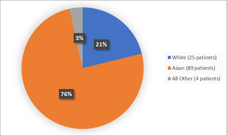 Pie chart summarizing the percentage of patients by race enrolled in the clinical trial. In total, 25 White (21%), 89 Asian (76%) and 4 Other (3%).