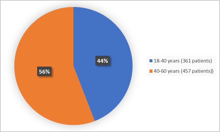 (Alt-Tag: Pie charts summarizing how many individuals of certain age groups were enrolled in the clinical trial. In total,  361 (44%) were 18-40 years, and 457 (56%) of patients were 40-60 years and older.)
