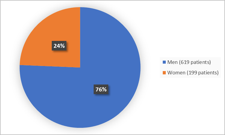 (Alt-Tag: Pie chart summarizing how many men and women were in the clinical trial. In total,  199 women (76%) and 619 men (24%) participated in the clinical trial.)