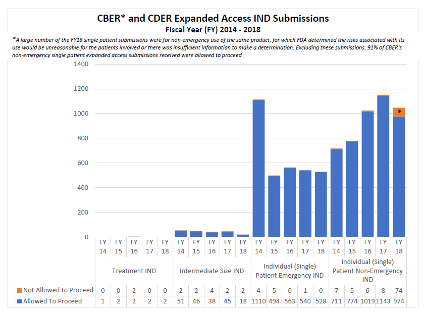 CBER and CDER Expanded Access IND Submissions FY14-18