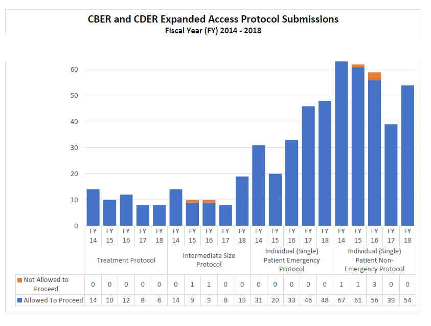 CBER and CDER Expanded Access Protocol Submissions FY14-18