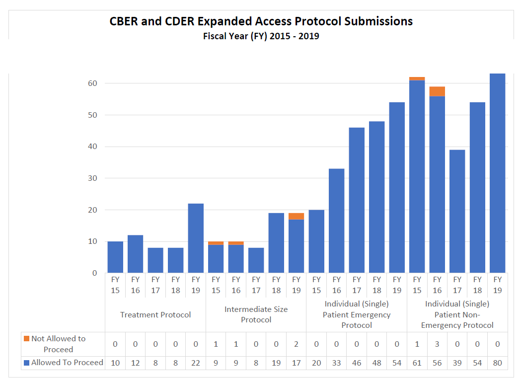 CBER and CDER Expanded Access Protocol Submissions FY15-19