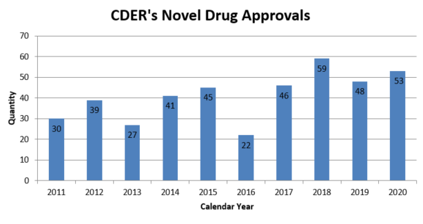 CDER's Annual Novel Drug Approvals: 2011 - 2020