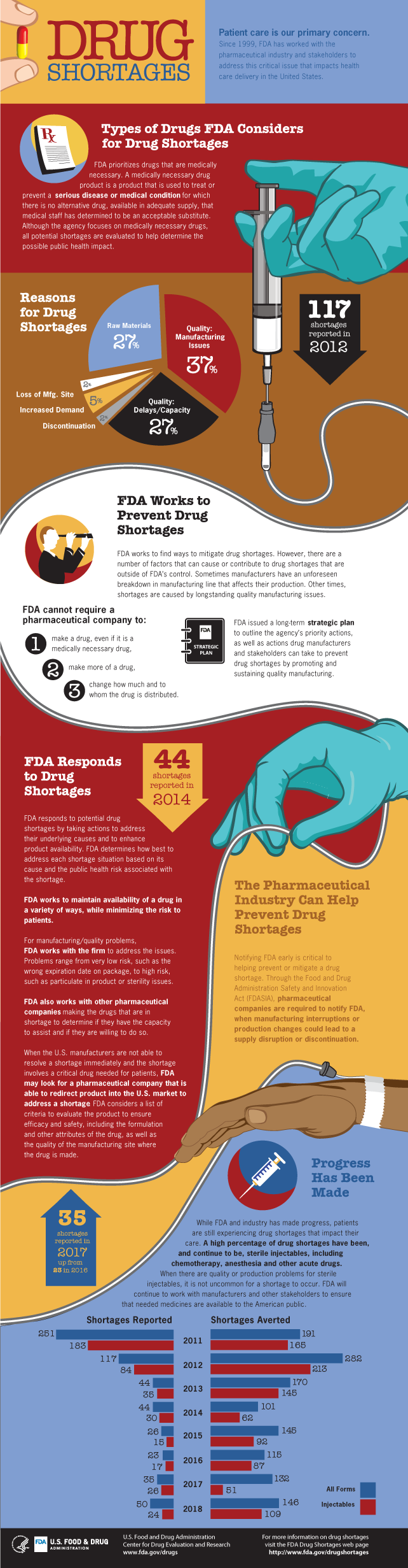 Drug Shortages Infographic 2019