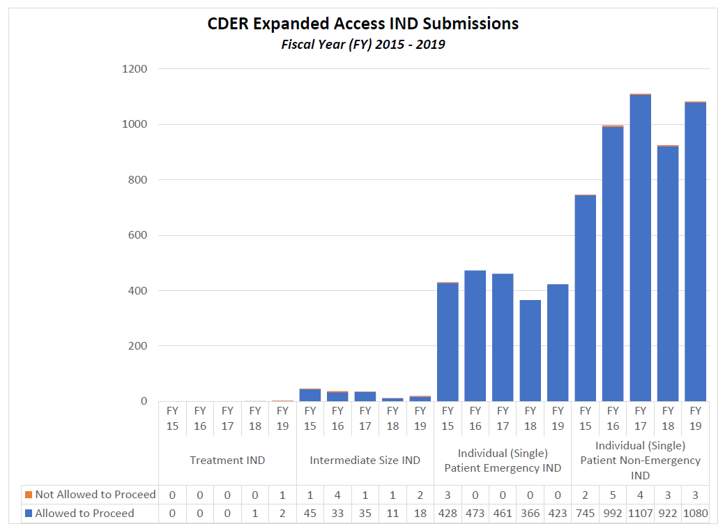 CDER Expanded AccessIND Submissions FY15-19