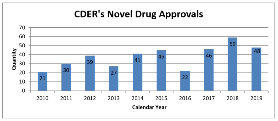 In 2019, CDER approved 48 novel drugs. The 10-year graph below shows that from 2010 through 2018, CDER has averaged about 37 novel drug approvals per year.
