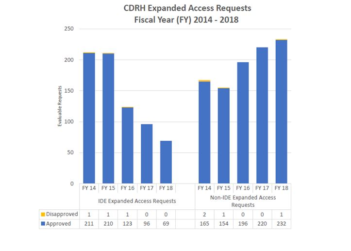 CDRH Expanded Access Requests FY 14 - 18