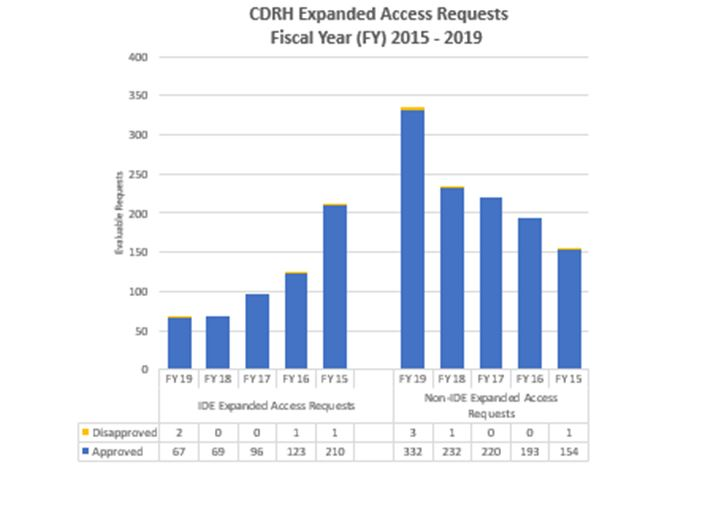 CDRH Expanded Access Requests FY 15 - 19