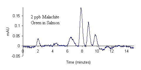 Comparison of LC-UV chromatograms 2 ppb LMG spike (recovered as MG) of farm-raised salmon tissue