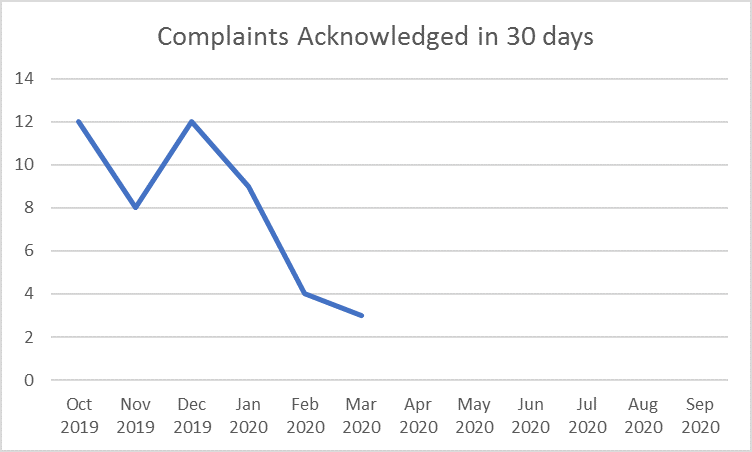 Complaints Acknowledged in 30 Days