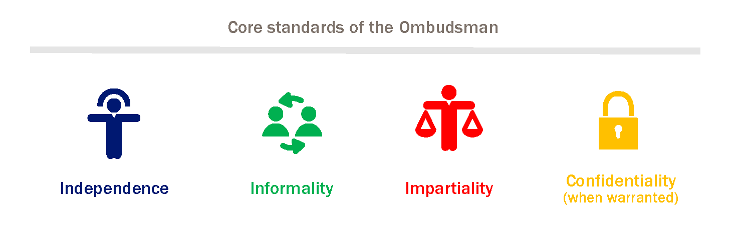 Core Standards of the Ombudsman: Independence, Informality, Impartiality, and Confidentiality (when warranted).