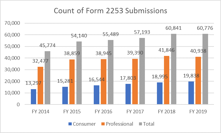 Form 2253 Submissions