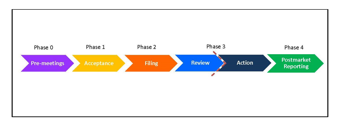 MRTP Application Review Process
