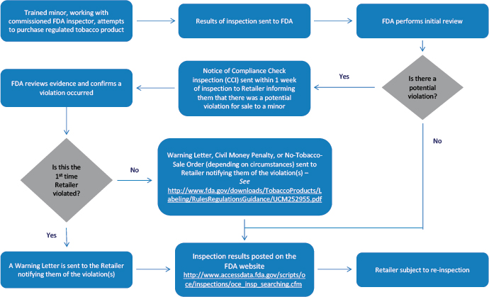 CTP Compliance & Enforcement | FDA