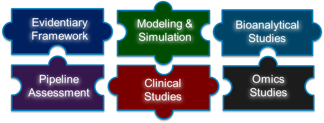 Depicts the multi-component research framework to assess the use of pharmacodynamic biomarkers, including an evidentiary framework, modeling and simulation, bioanalytical studies, pipeline assessment, and clinical and omics studies.