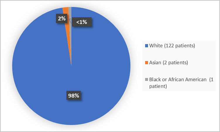 Pie Chart Summarizing the percentage of patients by race in the clinical trial.