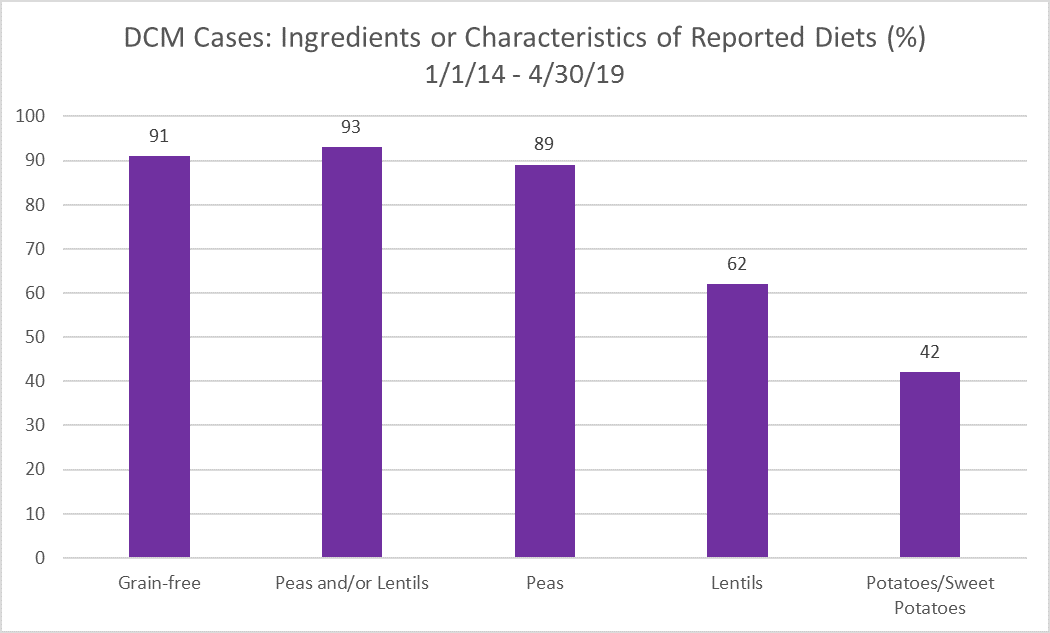 DCM Cases: Ingredients or Characteristics of Reported Diets (%) 1/1/14 – 4/30/19. Graph shows the percentage of diets in the DCM cases reported to FDA that have certain ingredients or characteristics. Grain-free 91%; Peas and/or Lentils 93%; Peas 89%; Lentils 62%; Potatoes/Sweet Potatoes 42%