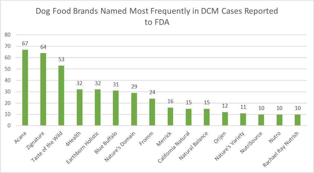 Dog Food Brands Named Most Frequently in DCM Cases Reported to FDA. Graph shows the dog food brands most frequently named in reports of DCM submitted to FDA. Acana 67; Zignature 64; Taste of the Wild 53; 4Health 32; Earthborn Holistic 32; Blue Buffalo 31; Nature's Domain 29; Fromm 24; Merrick 16; California Natural 15; Natural Balance 15; Orijen 12; Nature's Variety 11; NutriSource 10; Nutro 10; Rachael Ray Nutrish 10