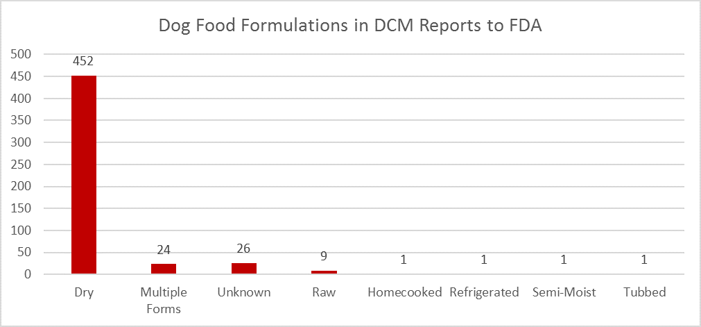 Dog Food Formulations in DCM Reports to FDA. Graph shows number of DCM reports for different formulations of dog food. Dry 452; Multiple Forms 24; Unknown 26; Raw 9; Homecooked 1; Refrigerated 1; Semi-Moist 1; Tubbed 1