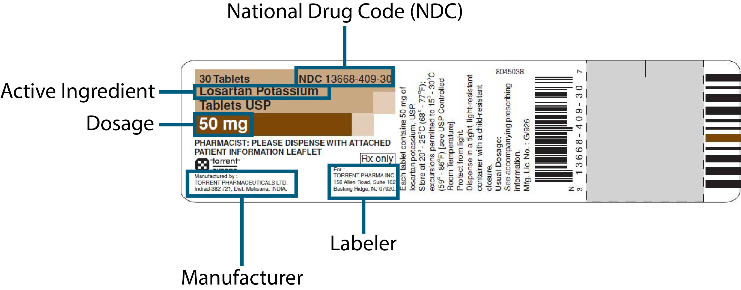 Illustration depicting parts of a drug label: NDC, Manufacturer, Labeler, Dosage, Active ingredient