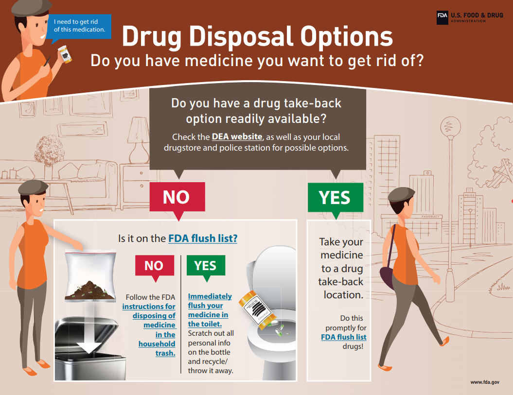 This graphic visually depicts the methods available to consumers to dispose of their unused, unwanted or expired medications. The methods, in order of preference, include readily available drug take-bake programs, disposal in the household trash and, for a few potentially dangerous medications, disposal by flushing in the toilet.